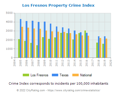 Los Fresnos Property Crime vs. State and National Per Capita