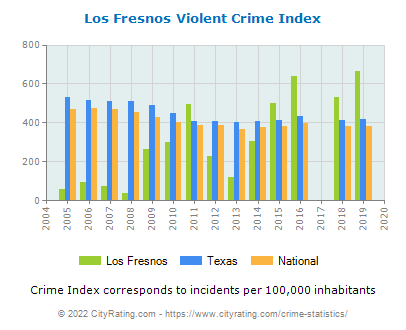 Los Fresnos Violent Crime vs. State and National Per Capita