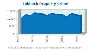 Lubbock Property Crime