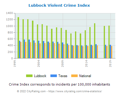 Lubbock Violent Crime vs. State and National Per Capita