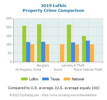 Lufkin Property Crime vs. State and National Comparison