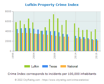 Lufkin Property Crime vs. State and National Per Capita