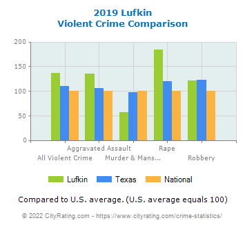 Lufkin Violent Crime vs. State and National Comparison