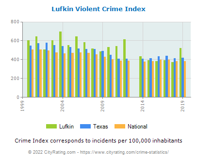 Lufkin Violent Crime vs. State and National Per Capita