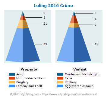 Luling Crime 2016