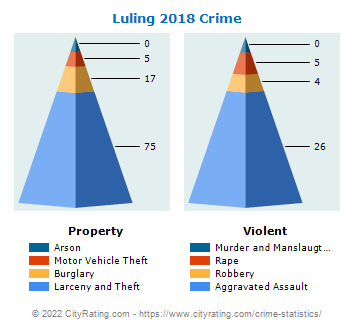 Luling Crime 2018