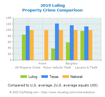 Luling Property Crime vs. State and National Comparison