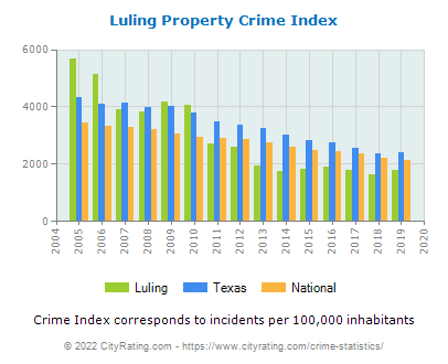 Luling Property Crime vs. State and National Per Capita