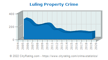 Luling Property Crime