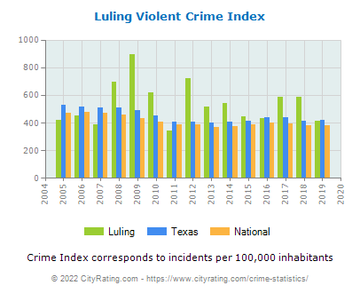 Luling Violent Crime vs. State and National Per Capita