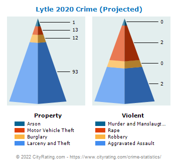 Lytle Crime 2020