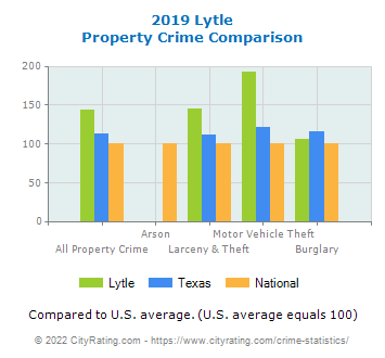Lytle Property Crime vs. State and National Comparison