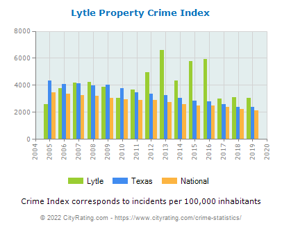 Lytle Property Crime vs. State and National Per Capita