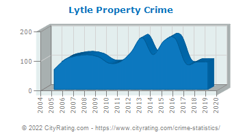 Lytle Property Crime