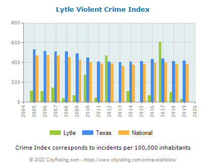 Lytle Violent Crime vs. State and National Per Capita