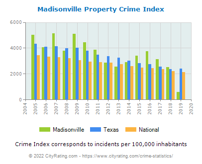Madisonville Property Crime vs. State and National Per Capita