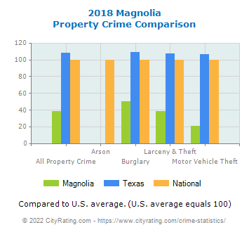 Magnolia Property Crime vs. State and National Comparison