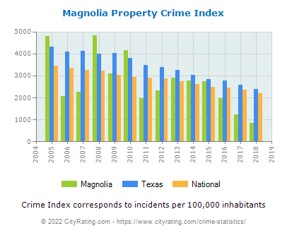 Magnolia Property Crime vs. State and National Per Capita