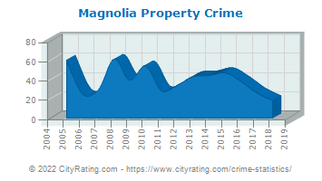 Magnolia Property Crime