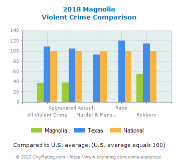 Magnolia Violent Crime vs. State and National Comparison