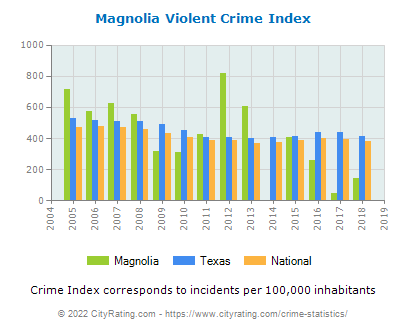 Magnolia Violent Crime vs. State and National Per Capita