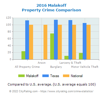 Malakoff Property Crime vs. State and National Comparison