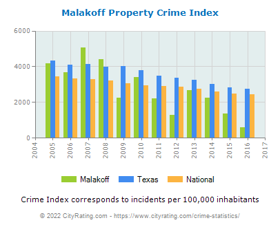 Malakoff Property Crime vs. State and National Per Capita