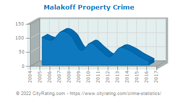 Malakoff Property Crime