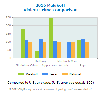 Malakoff Violent Crime vs. State and National Comparison