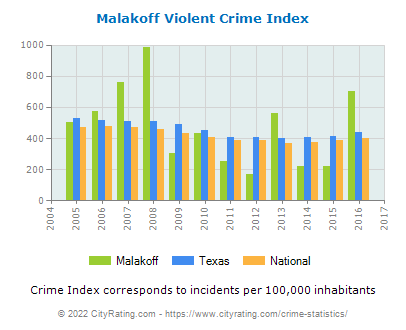 Malakoff Violent Crime vs. State and National Per Capita