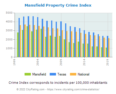 Mansfield Property Crime vs. State and National Per Capita
