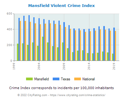 Mansfield Violent Crime vs. State and National Per Capita