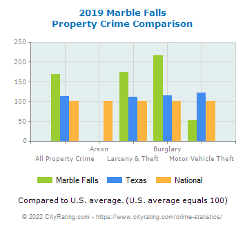 Marble Falls Property Crime vs. State and National Comparison