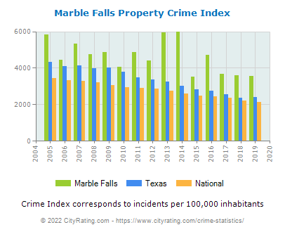 Marble Falls Property Crime vs. State and National Per Capita