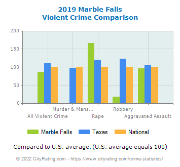 Marble Falls Violent Crime vs. State and National Comparison