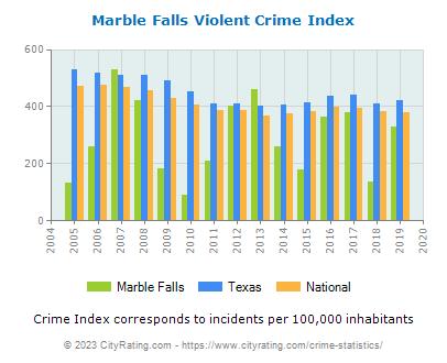 Marble Falls Crime Statistics Texas Tx Cityrating Com