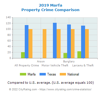 Marfa Property Crime vs. State and National Comparison