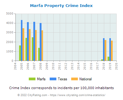 Marfa Property Crime vs. State and National Per Capita