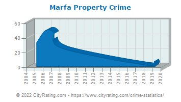 Marfa Property Crime