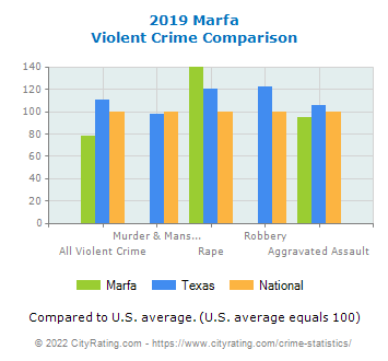 Marfa Violent Crime vs. State and National Comparison