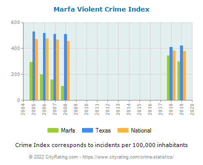 Marfa Violent Crime vs. State and National Per Capita