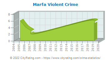 Marfa Violent Crime