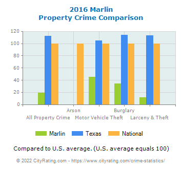 Marlin Property Crime vs. State and National Comparison