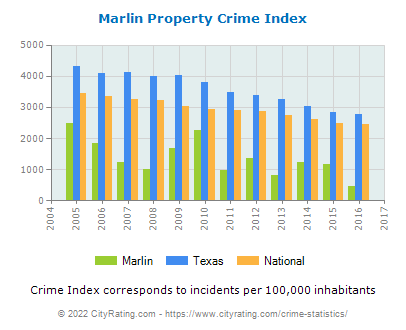 Marlin Property Crime vs. State and National Per Capita