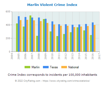 Marlin Violent Crime vs. State and National Per Capita