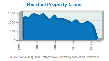 Marshall Property Crime