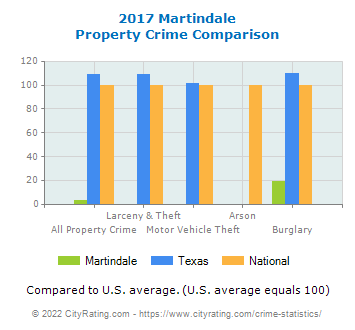 Martindale Property Crime vs. State and National Comparison