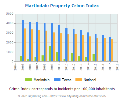 Martindale Property Crime vs. State and National Per Capita