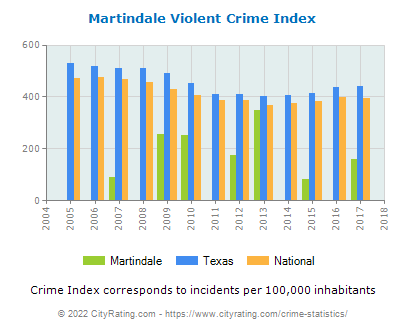 Martindale Violent Crime vs. State and National Per Capita