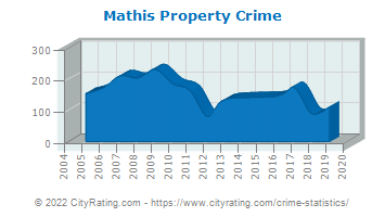 Mathis Property Crime